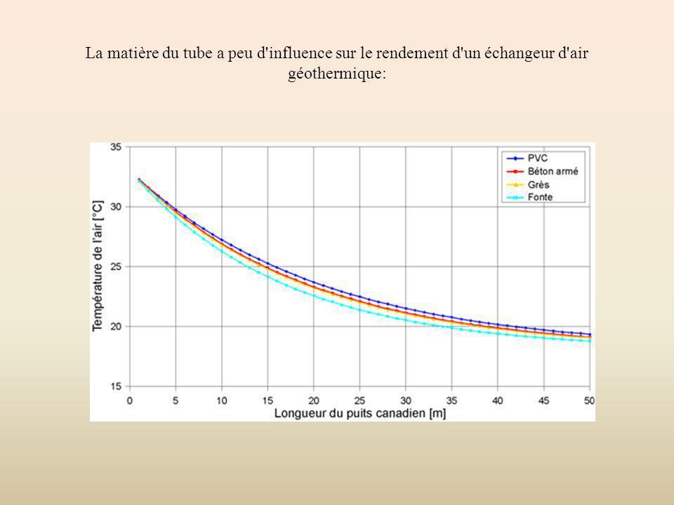 La matière du tube a peu d influence sur le rendement d un échangeur d air géothermique: