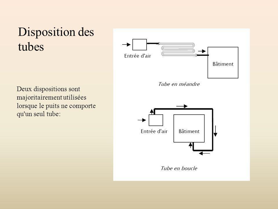 Disposition des tubes Deux dispositions sont majoritairement utilisées lorsque le puits ne comporte qu un seul tube: