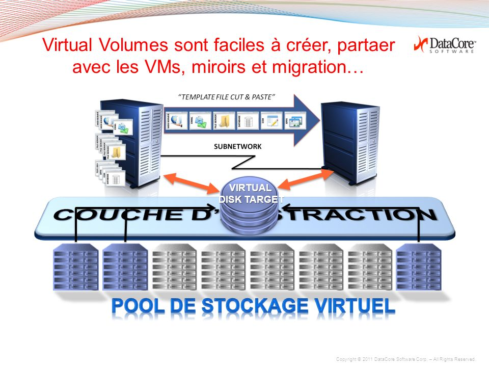 COUCHE D'ABSTRACTION PooL de stockage virtuel