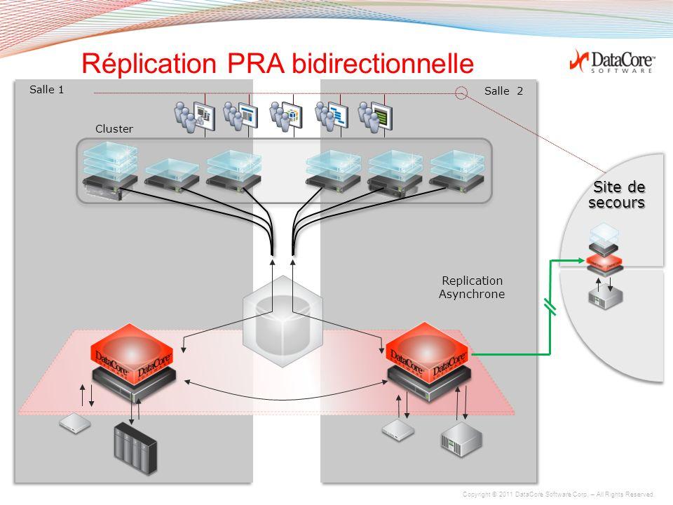 Réplication PRA bidirectionnelle