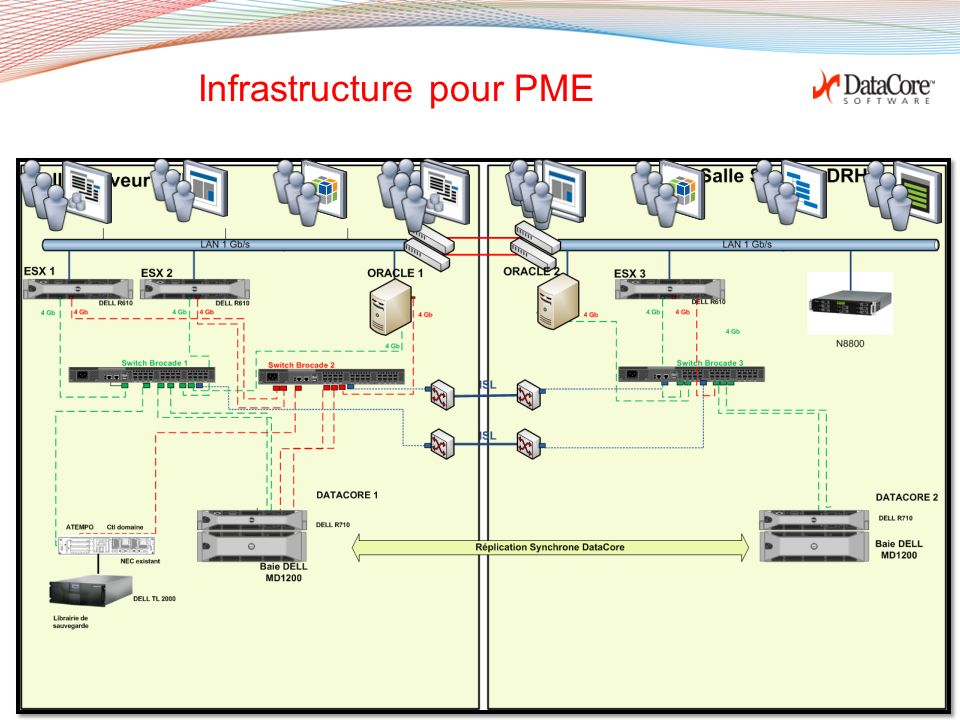 Infrastructure pour PME