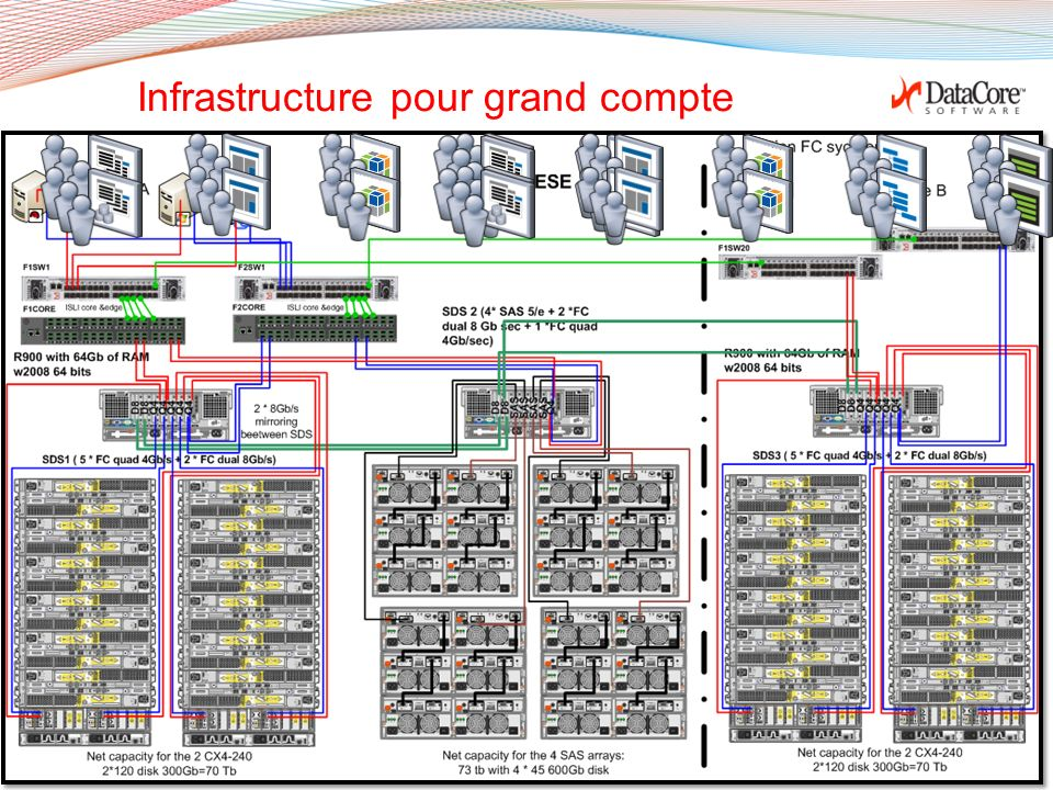 Infrastructure pour grand compte