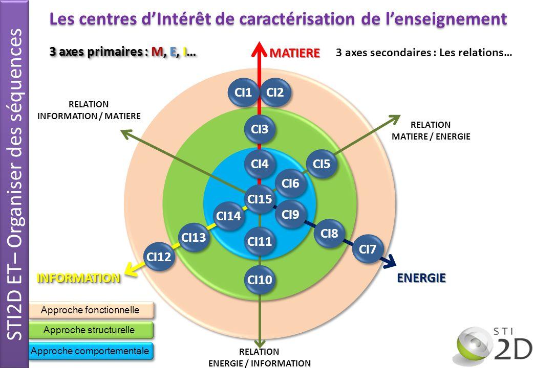 Les centres d'Intérêt de caractérisation de l'enseignement