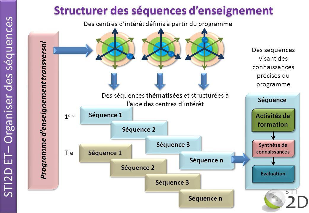 Structurer des séquences d'enseignement