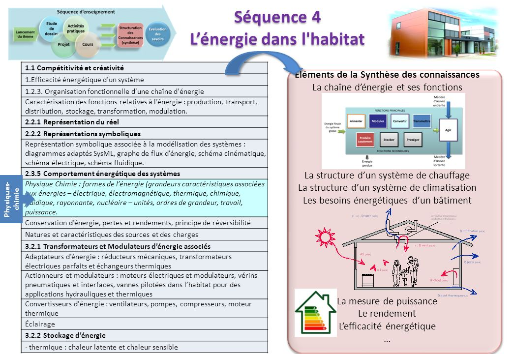 L'énergie dans l habitat Eléments de la Synthèse des connaissances