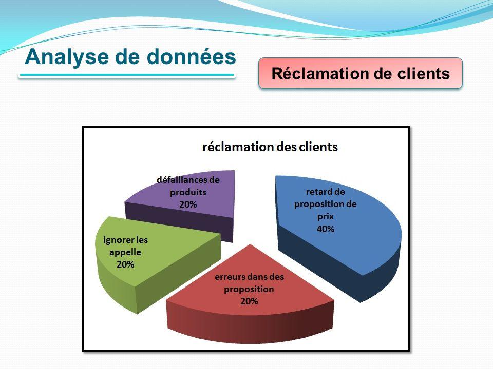 Réclamation de clients