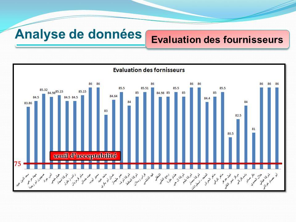 Evaluation des fournisseurs