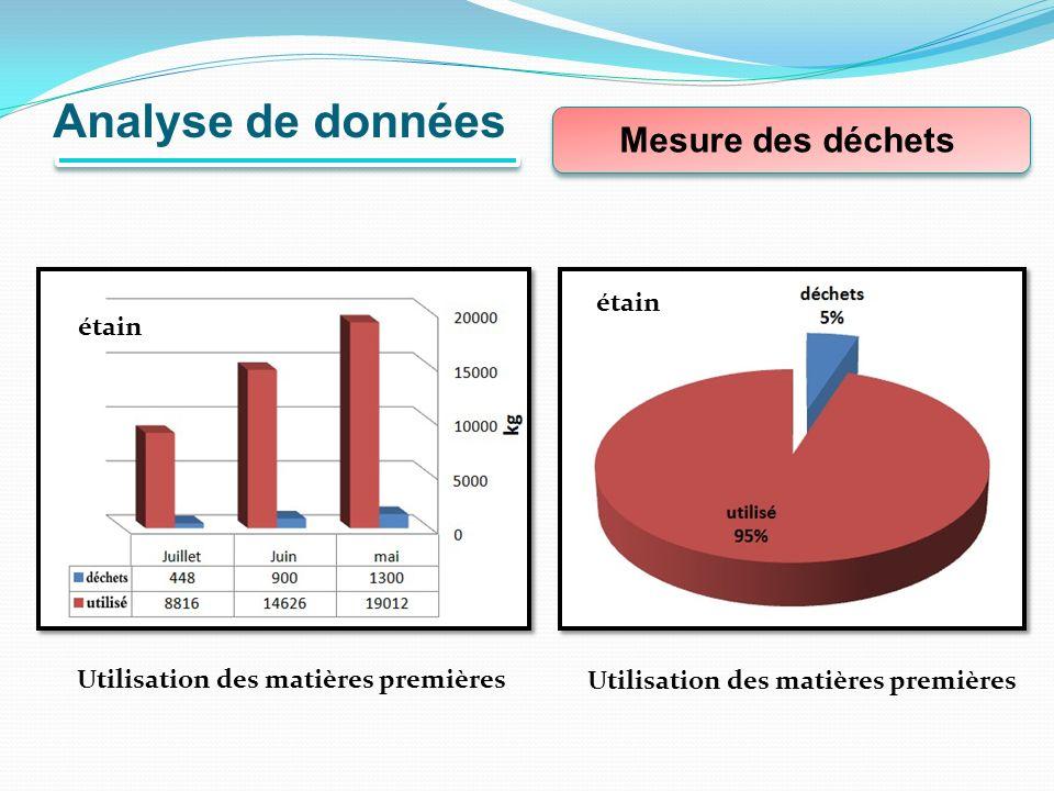 Analyse de données Mesure des déchets étain étain
