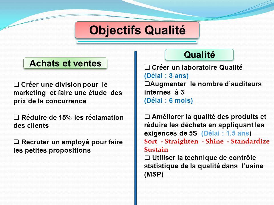 Objectifs Qualité Qualité Achats et ventes