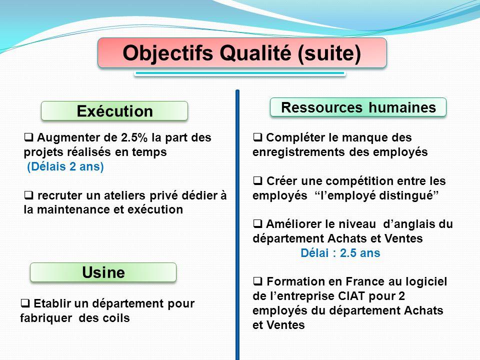 Objectifs Qualité (suite)