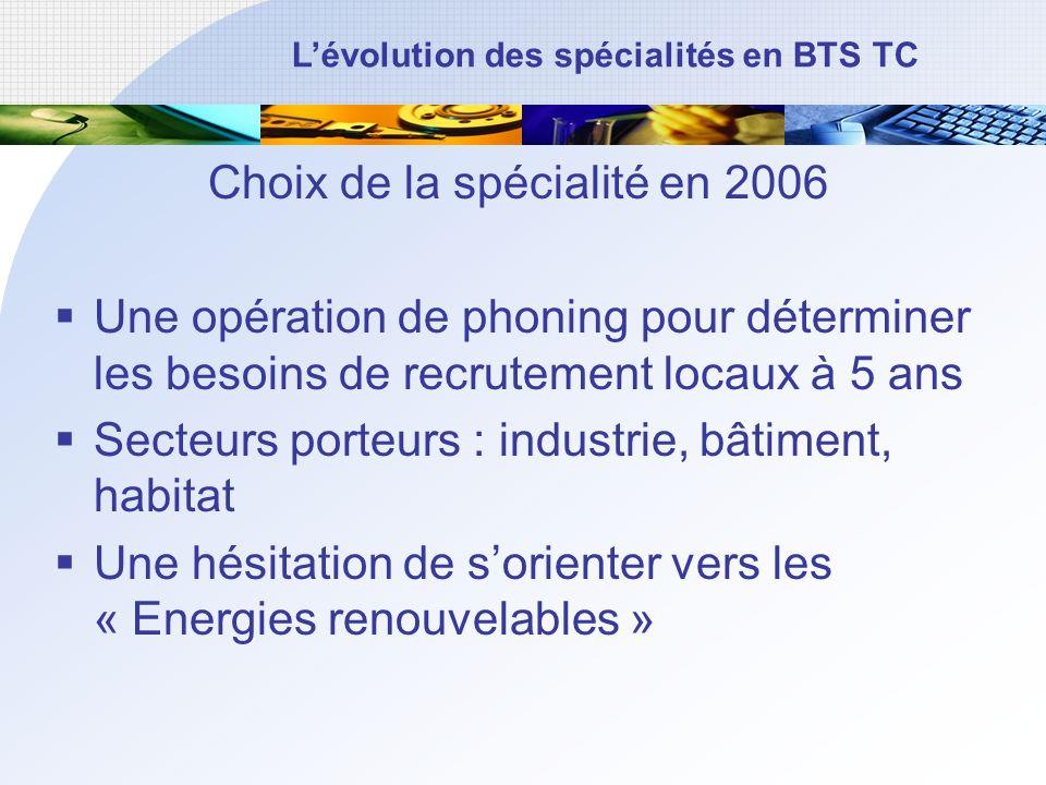 Choix de la spécialité en 2006