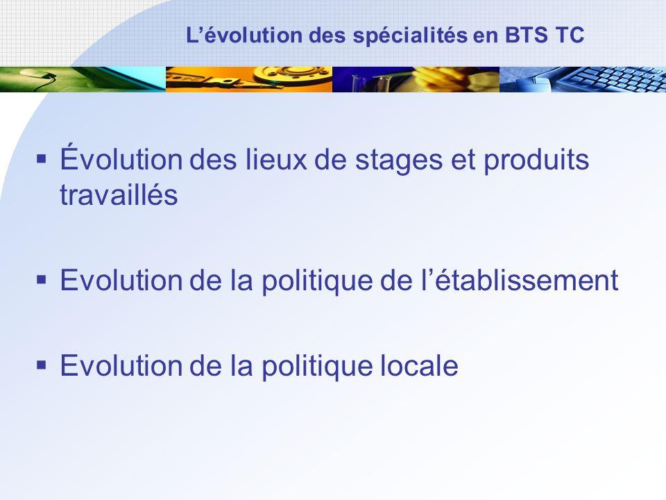 Évolution des lieux de stages et produits travaillés