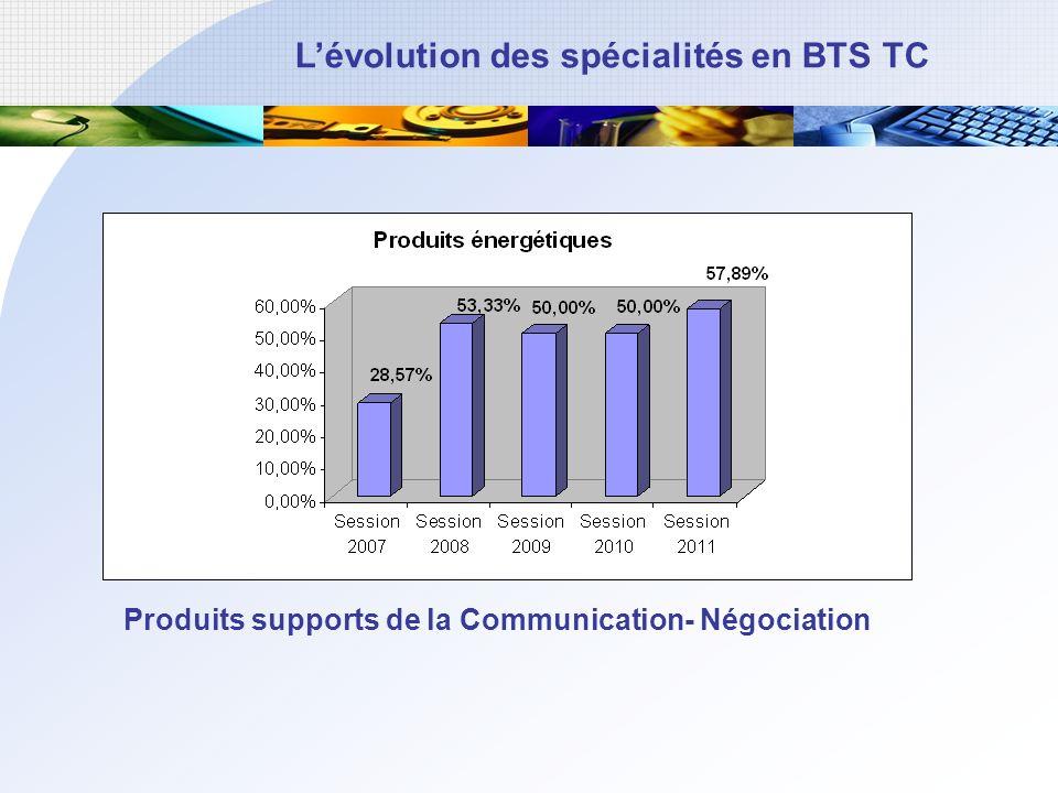 Produits supports de la Communication- Négociation