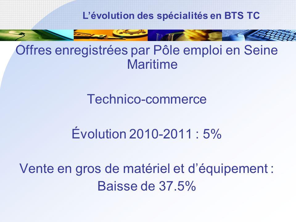 Offres enregistrées par Pôle emploi en Seine Maritime