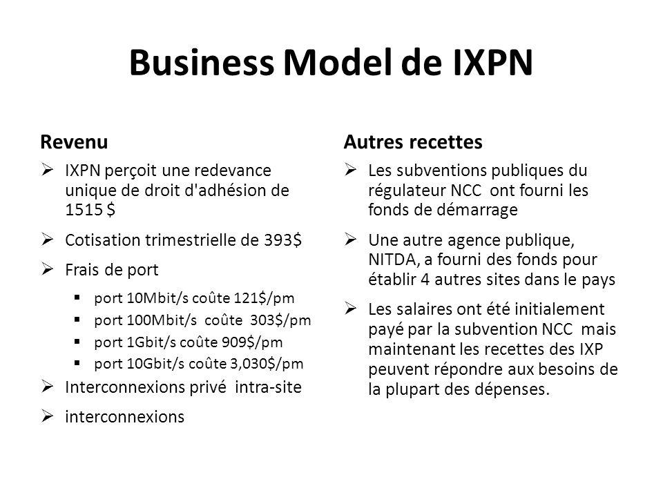Business Model de IXPN Revenu Autres recettes