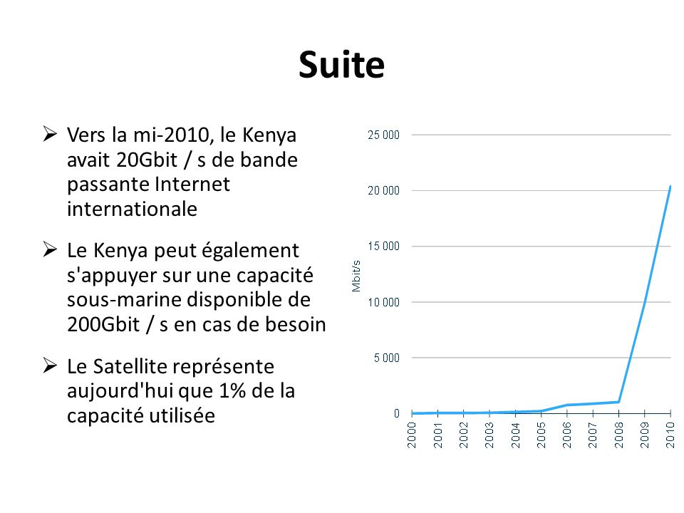 SuiteVers la mi-2010, le Kenya avait 20Gbit / s de bande passante Internet internationale.