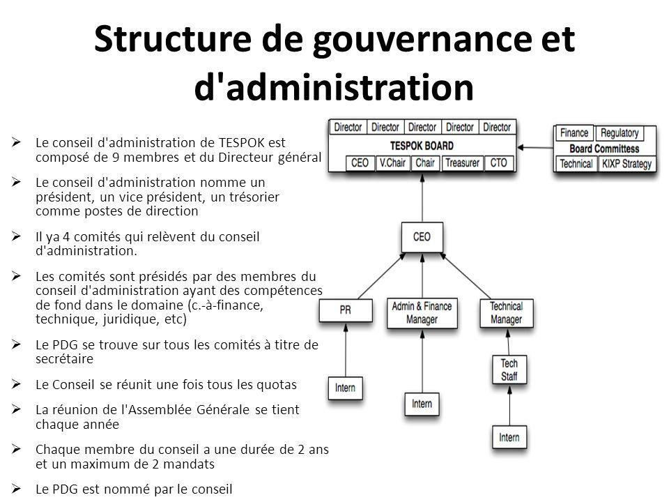 Structure de gouvernance et d administration