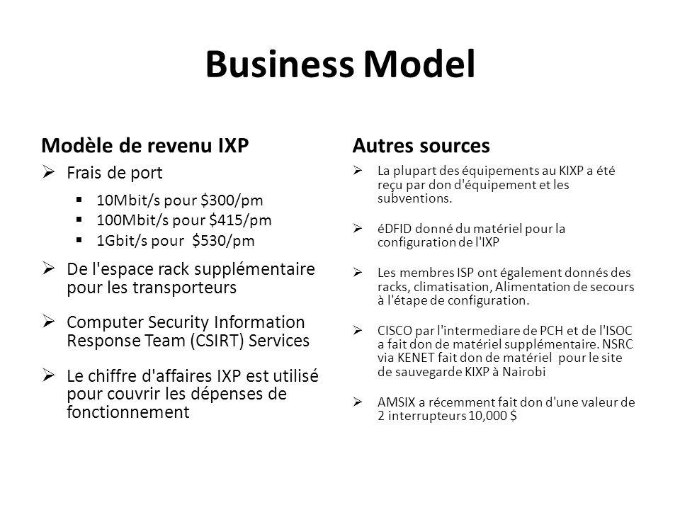 Business Model Modèle de revenu IXP Autres sources Frais de port