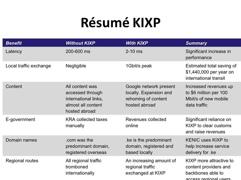 Résumé KIXP