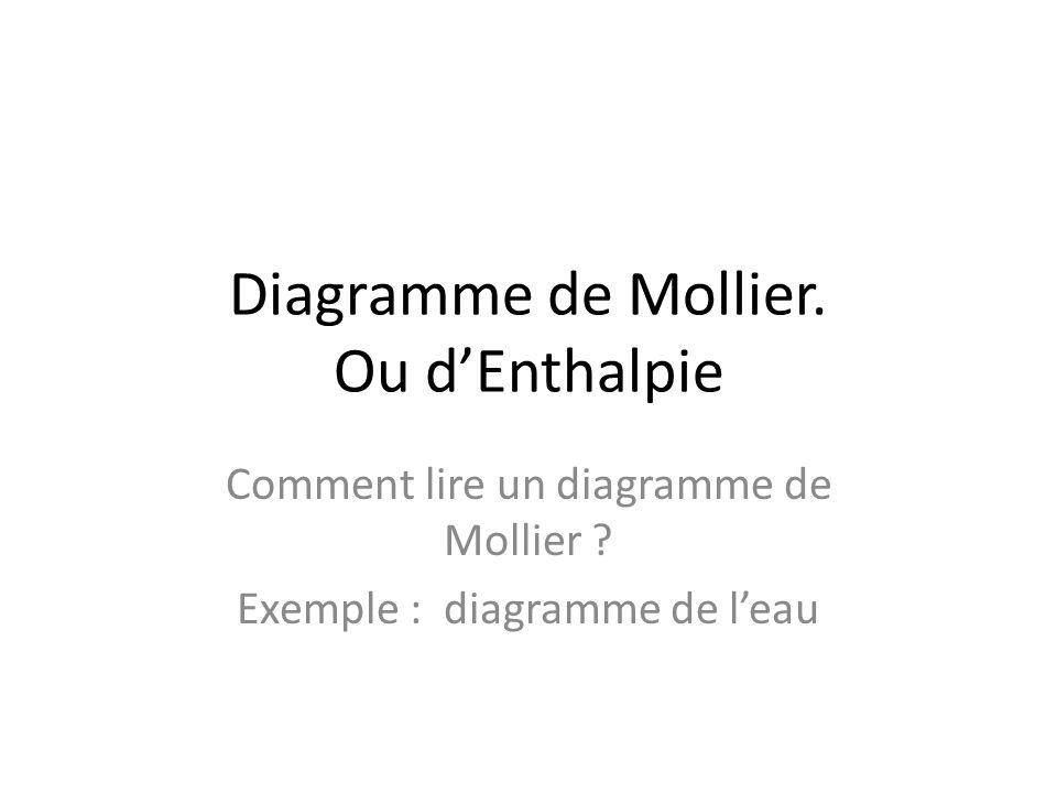Diagramme de Mollier. Ou d'Enthalpie