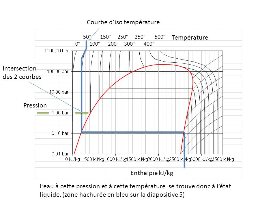 Courbe d'iso température