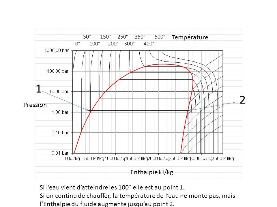 1 2 Température Pression Enthalpie kJ/kg
