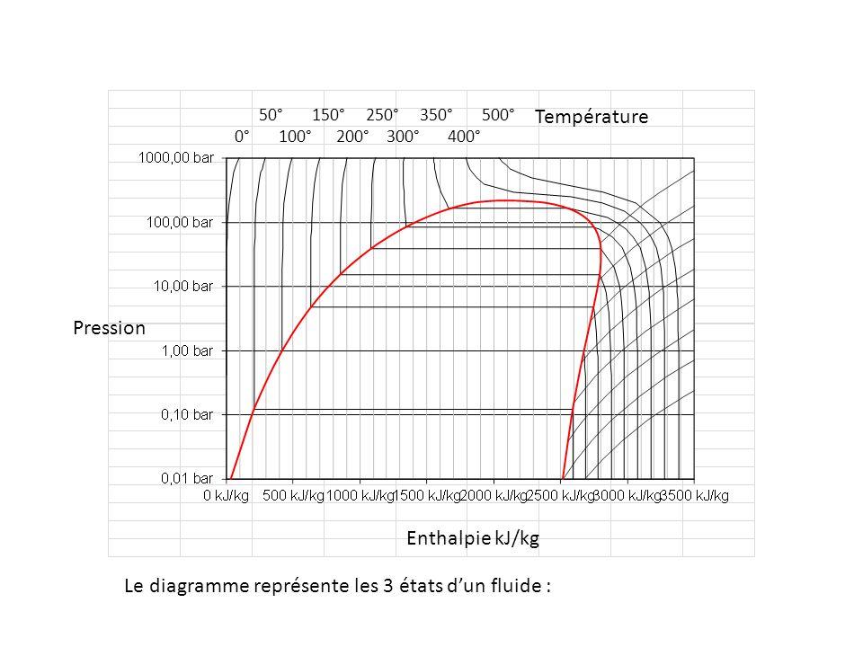Le diagramme représente les 3 états d'un fluide :