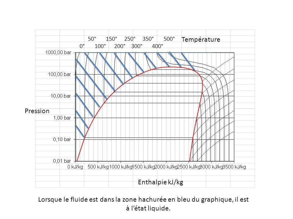 Température Pression Enthalpie kJ/kg