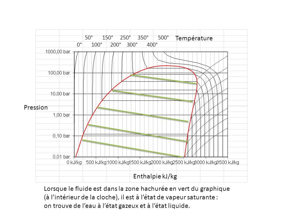 Lorsque le fluide est dans la zone hachurée en vert du graphique