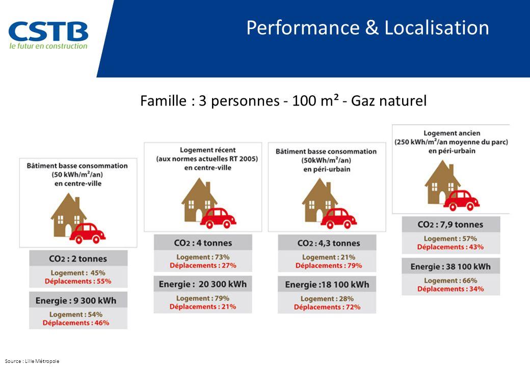 Performance & Localisation