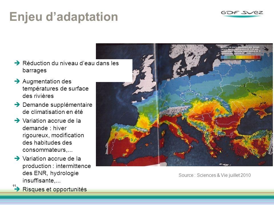 Enjeu d'adaptation Réduction du niveau d'eau dans les barrages