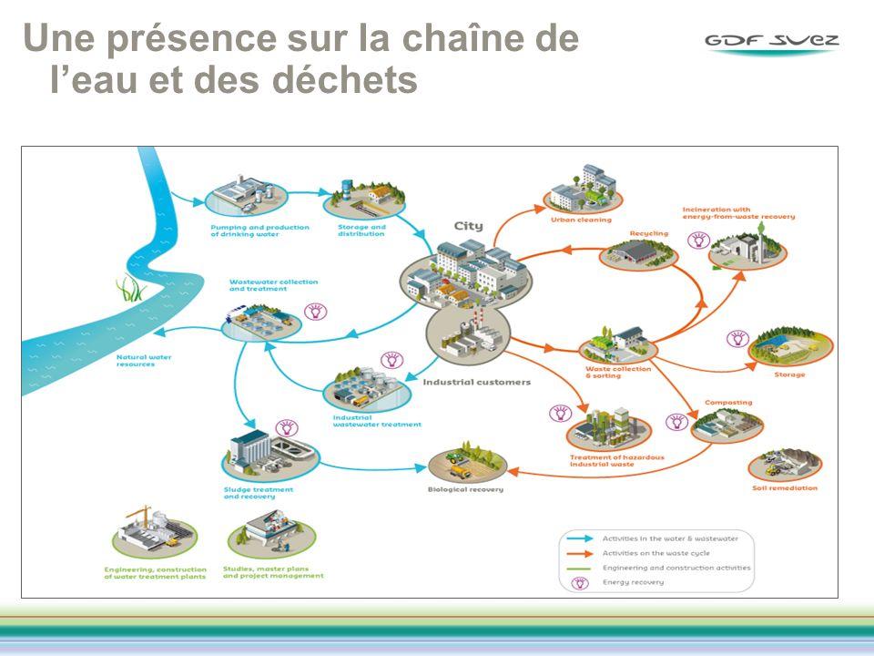 Une présence sur la chaîne de l'eau et des déchets