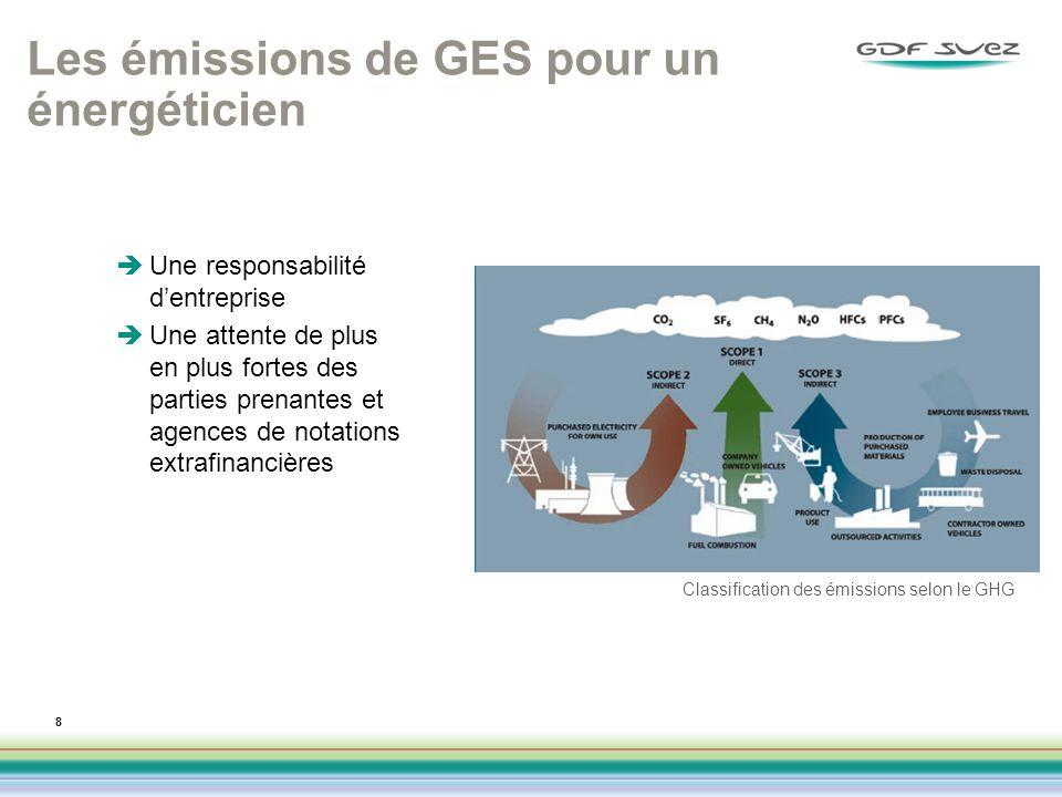 Les émissions de GES pour un énergéticien
