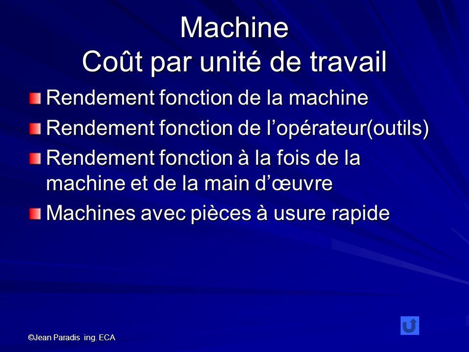 Machine Coût par unité de travail
