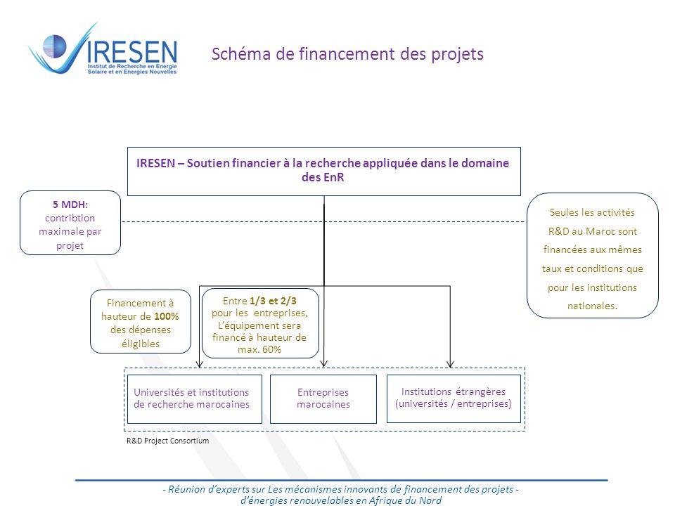 Schéma de financement des projets