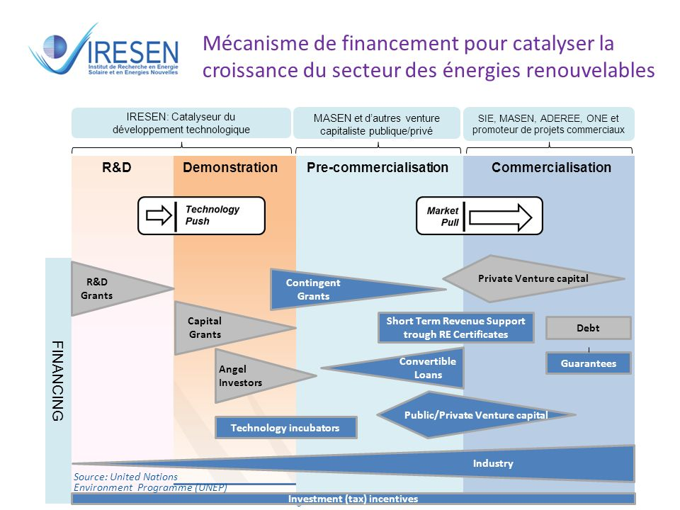 Mécanisme de financement pour catalyser la croissance du secteur des énergies renouvelables