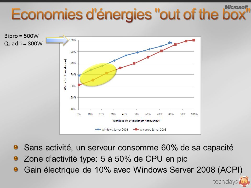 Economies d énergies out of the box