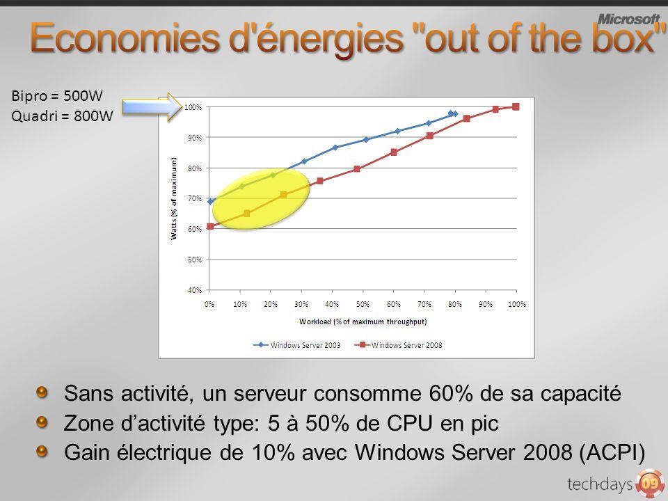 Economies d énergies out of the box