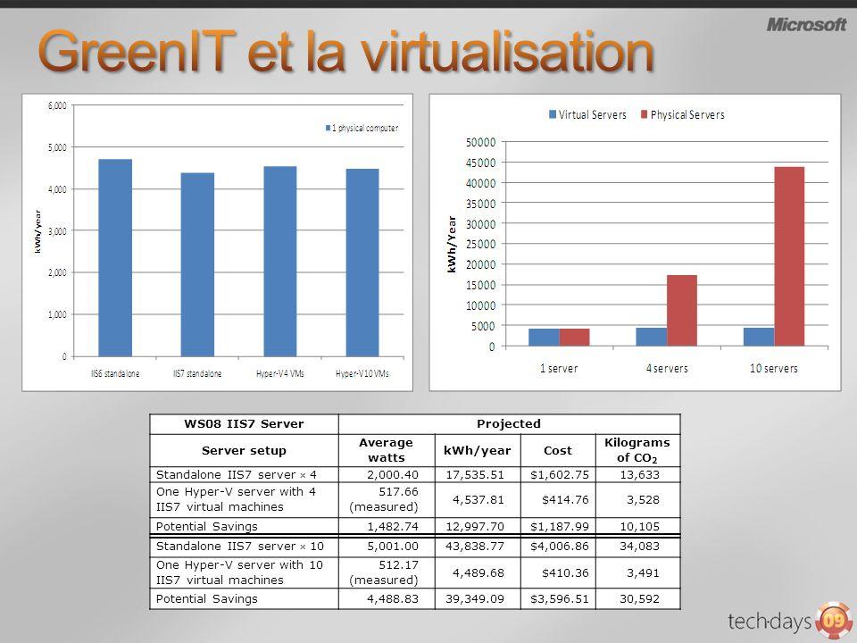 GreenIT et la virtualisation