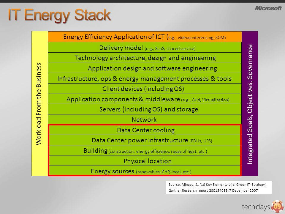 IT Energy Stack Delivery model (e.g., SaaS, shared service) Technology architecture, design and engineering.