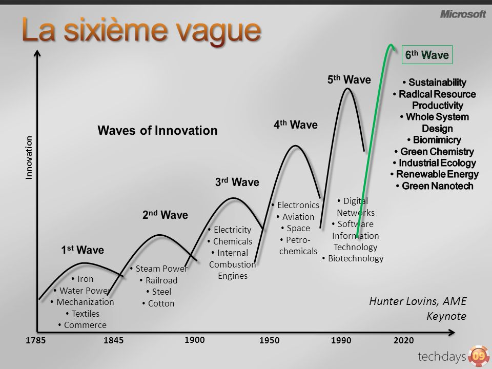 La sixième vague Waves of Innovation Hunter Lovins, AME Keynote