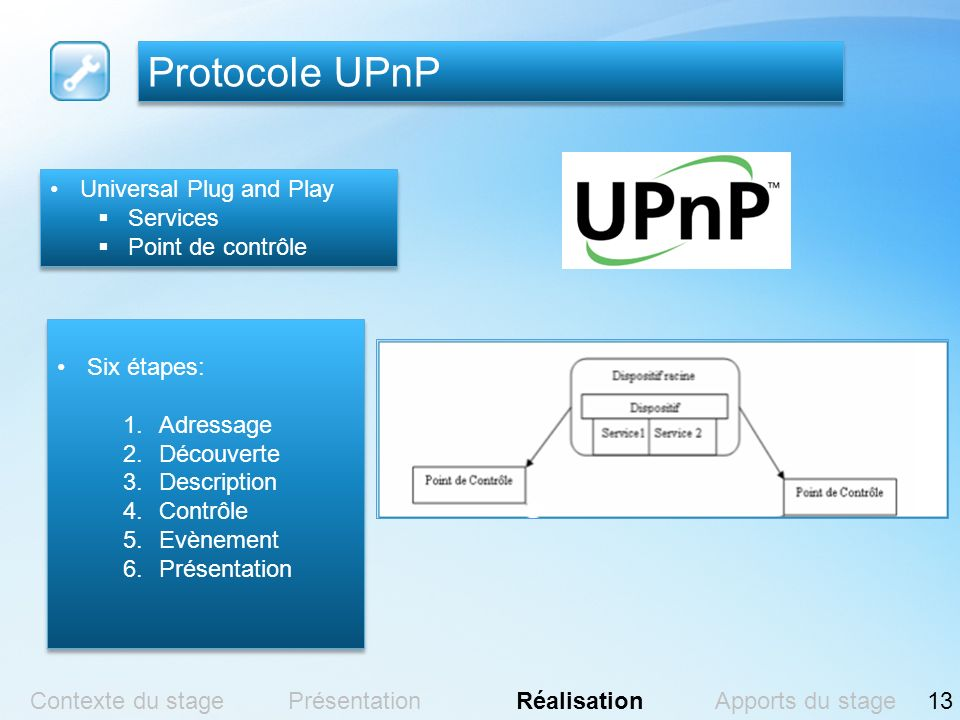 Protocole UPnP Universal Plug and Play Services Point de contrôle