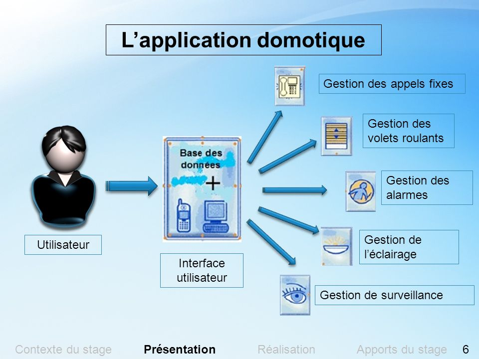 L'application domotique