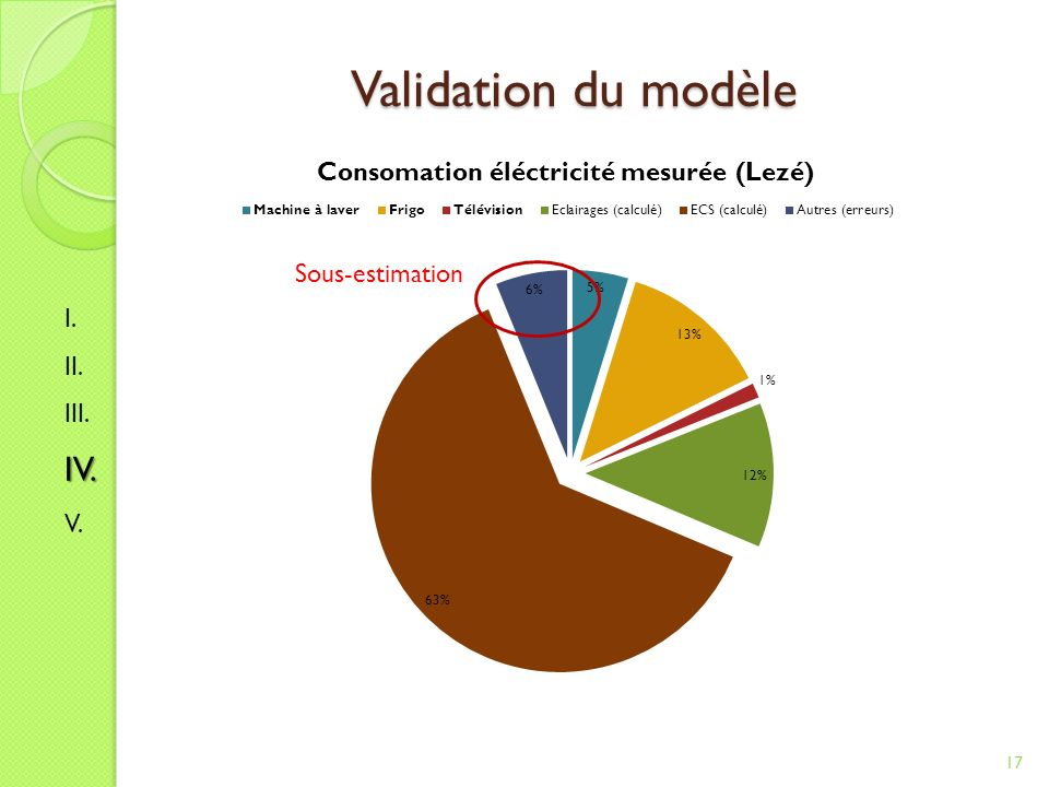 Validation du modèle Sous-estimation I. II. III. IV. V.