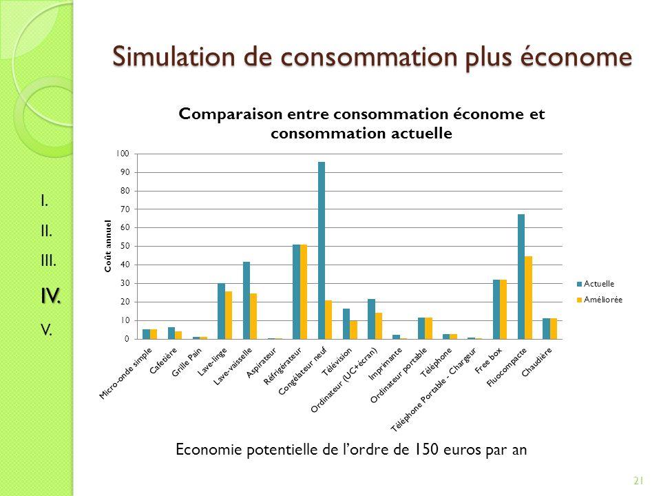 Simulation de consommation plus économe