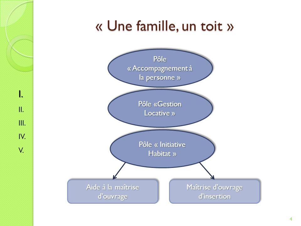 « Une famille, un toit » I. Pôle « Accompagnement à la personne » II.