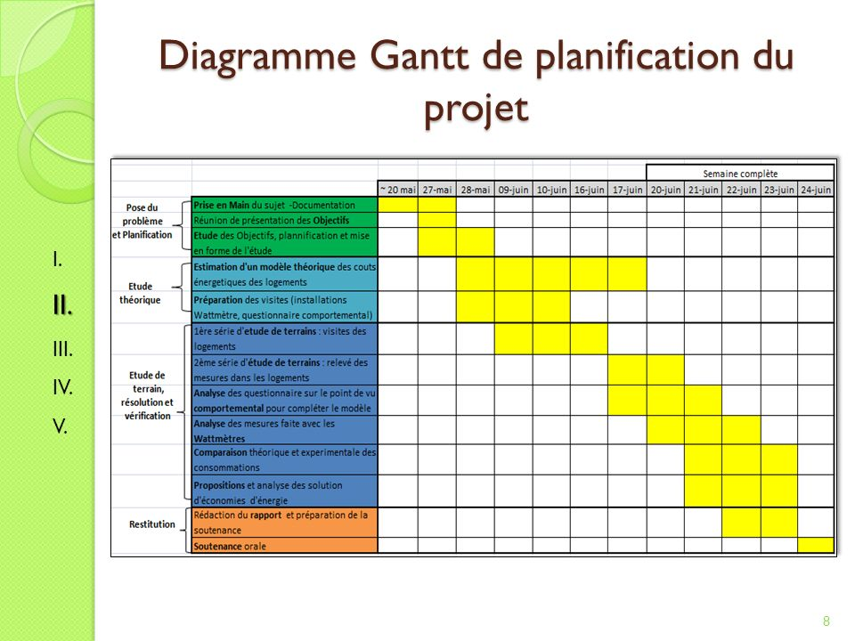 Diagramme Gantt de planification du projet