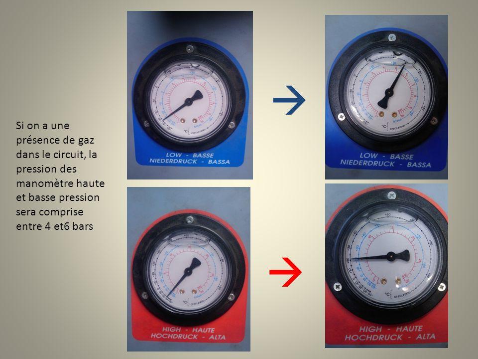  Si on a une présence de gaz dans le circuit, la pression des manomètre haute et basse pression sera comprise entre 4 et6 bars.