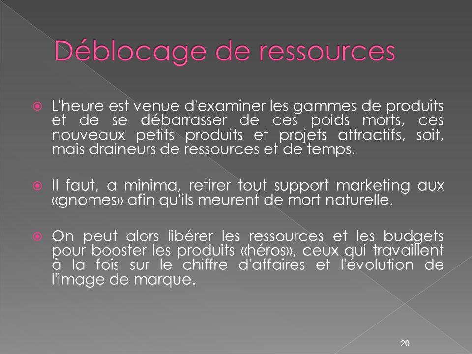 Déblocage de ressources