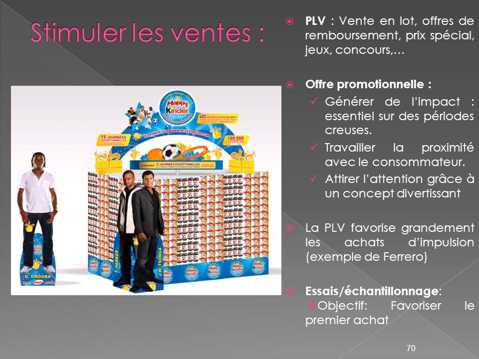 Stimuler les ventes : PLV : Vente en lot, offres de remboursement, prix spécial, jeux, concours,… Offre promotionnelle :